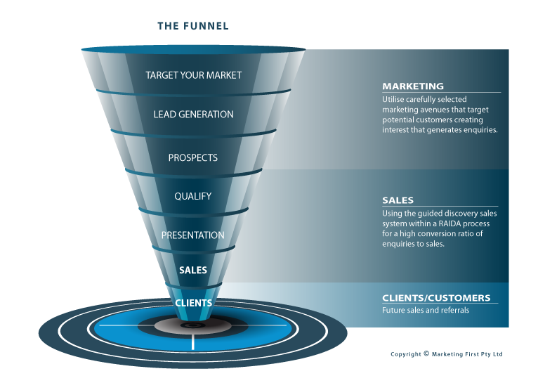 Marketing First Sales Funnel